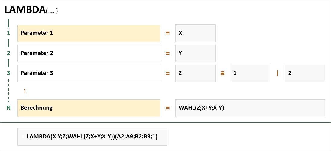 Syntax der LAMBDA-Funktion